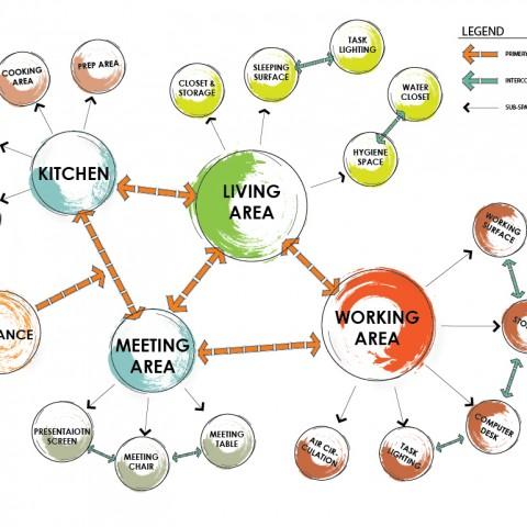 Bobble-diagram-2-2